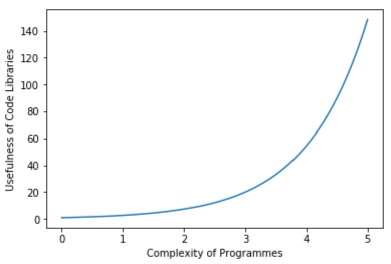 Graph of code library usefulness relative to programme complexity